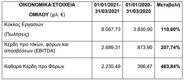 Epsilon Net: Aύξηση 110,6% στον κύκλο εργασιών το α' τρίμηνο