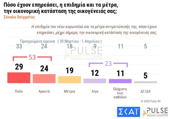 Pulse Poll 3