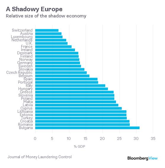 Οι επαγγελματίες της φοροδιαφυγής στην Ελλάδα