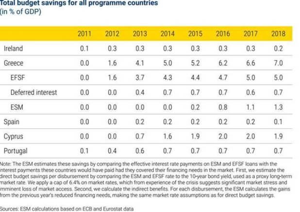Αυστηρή προειδοποίηση από τον ESM για τις μεταρρυθμίσεις - Η Ελλάδα αντιμετωπίζει προκλήσεις