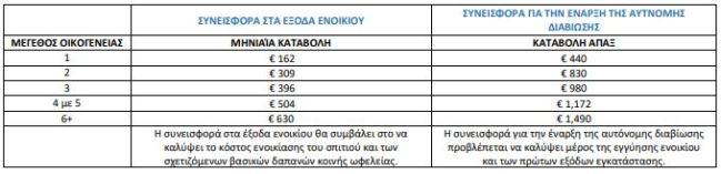 Πρόγραμμα Hellios: Επίδομα ενοικίου έως €630 και εφάπαξ βοήθημα έως €1.490 στους πρόσφυγες