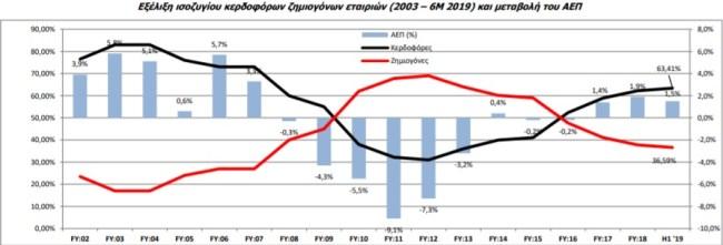 BETA ΑΧΕΠΕΥ: Αύξηση 117% στα κέρδη των εισηγμένων στο α' εξάμηνο