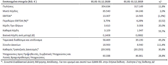 Πλαίσιο: Αύξηση εσόδων και πωλήσεων - μέρισμα 0,05 ευρώ ανά μετοχή