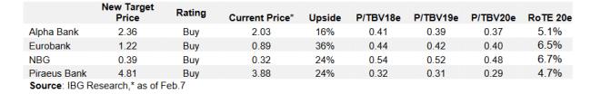 IBG: Φθηνές οι μετοχές των ελληνικών τραπεζών, περιθώριο ανόδου έως και 24%