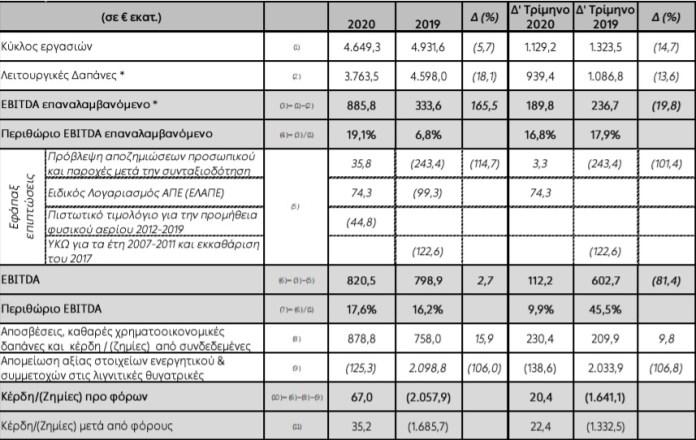 ΔΕΗ: Κέρδη προ φόρων 67 εκατ. ευρώ για το 2020