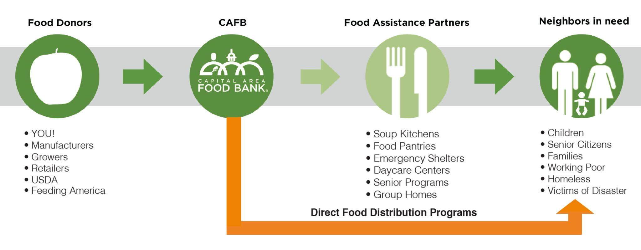 Programs Capital Area Food Bank – Responding To Hunger