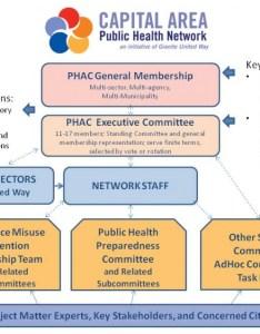 Organizational structure also capital area rh capitalareaphn