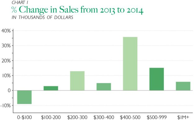Chart 1 - Percent Change in Sales from 2013 to 2014