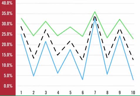 role of correlation