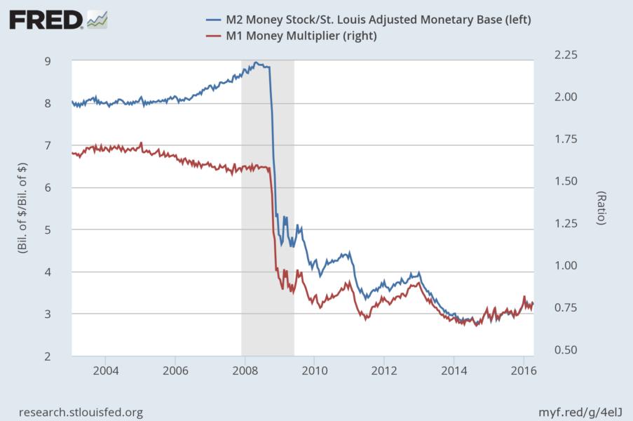 MoneyMultipliers
