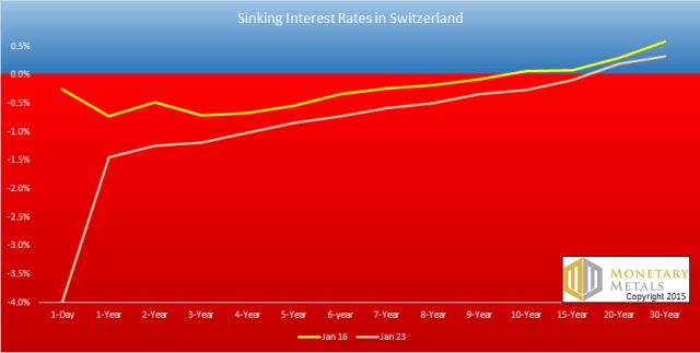 Swiss Yield Curve Jan23