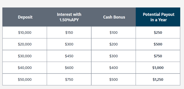 Capital One Savings Bonus