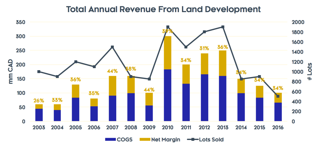 Lot Sales and Margins