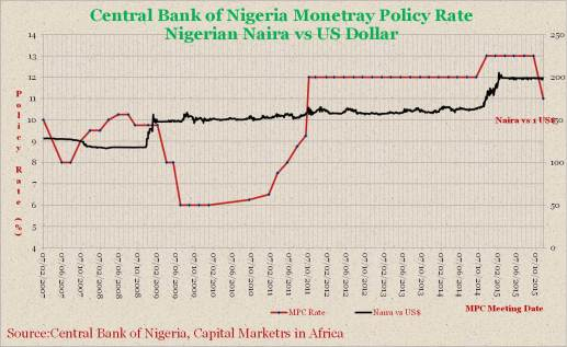 Nigeria_Monetary_Policy_Rate_and_FX_Rate