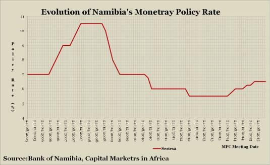 NamibiaBankRateEvolution_9December2015