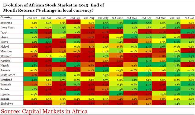 Heat Map AfricanEquityMonthlyPerformancesin2015