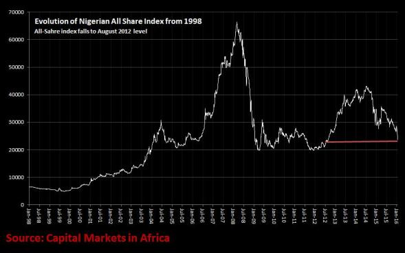 Nigerian All Share Index Evolution.png