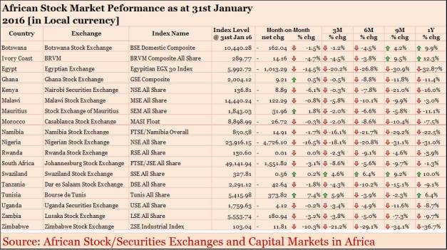 AfricaEquityPerformance_Local_end_of_January_2016