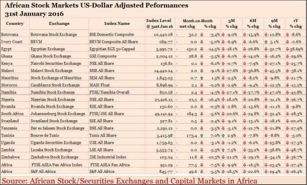 AfricaEquityPerformance_dollar_end_of_January_2016