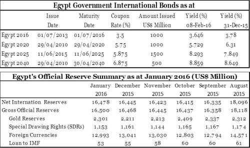EgypInternationalBonds_ForeignReserve