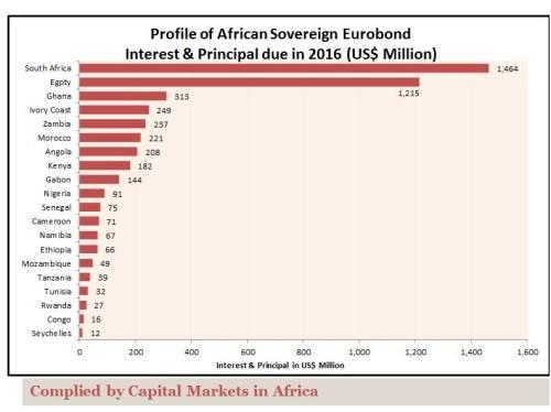 PaymentProfileofAfricanSovereignEurobond_January_2016