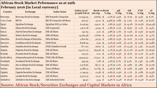 African_Stock_Market_Performance_Local_end_Feb_2016
