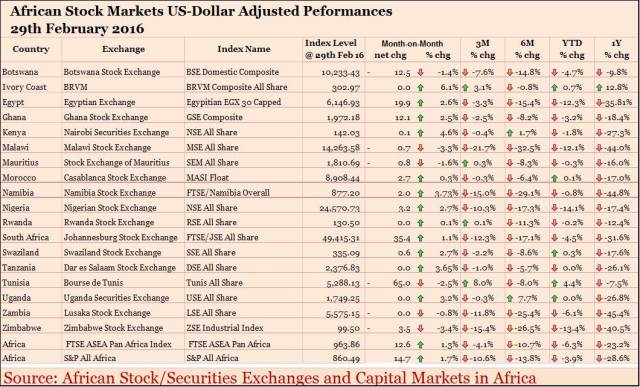 African_Stock_Market_Performance_USdollar_end_Feb_2016