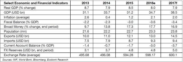 select-economic-indicators