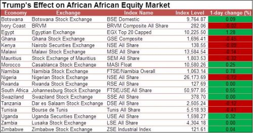 trumps-effect-on-african-equities