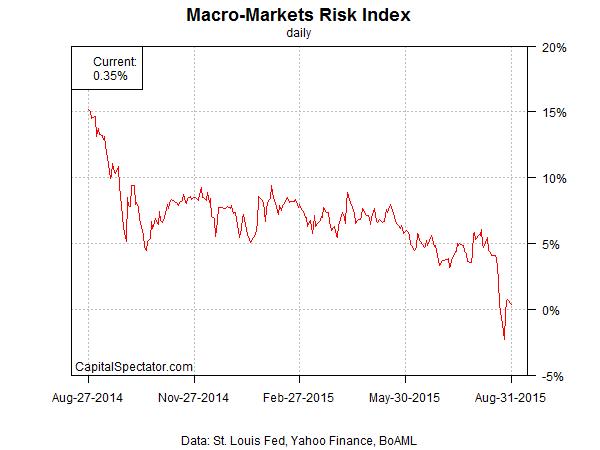 mmri.index.252.chart.2015-09-01