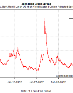 Junk spreadart also  bull market for bonds as interest rates rise the capital rh capitalspectator