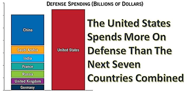 Defense Spending Combined