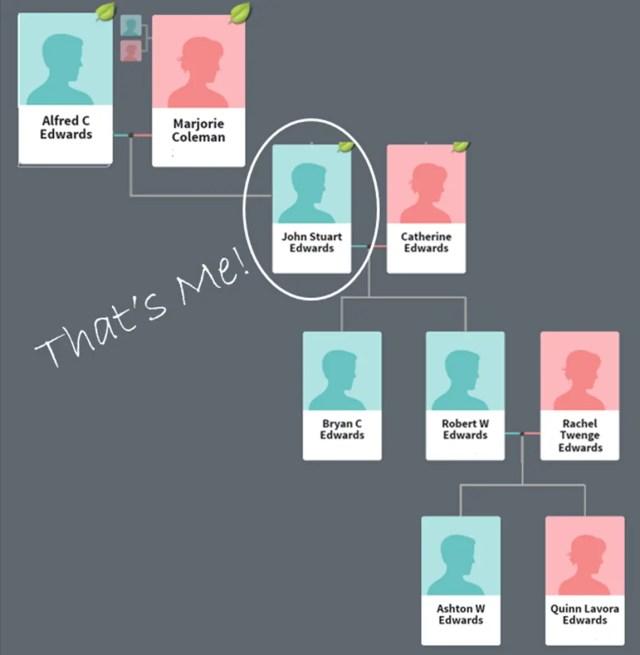 Family Tree Edwards