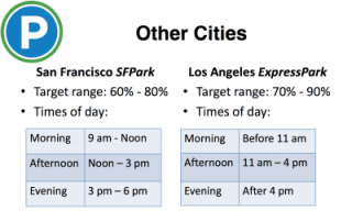 """How """"other cities"""" handle target occupancies, time of day segments (Images: SDOT)"""