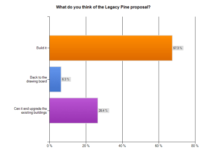 CHS readers were mostly cool with the project according to our recent survey
