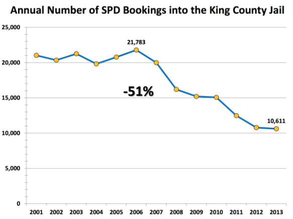 Booking King county jail