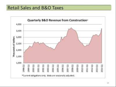 """""""All those construction cranes mean more than jobs/housing - it also means revenue to pay for parks/police/libraries! """" (Image: @SeattleCouncil via Twitter)"""