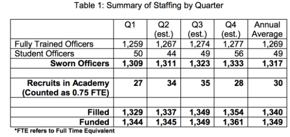 SPD Staffing by Quarter, 2014