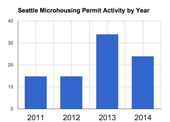 But we're only talking about 100 or so projects and no massive uptick through 2014's partial year tally
