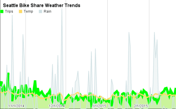 Here's a look at daily trends for ridership compared to temperature fluctuations and rainfall in Seattle from October through February through the full Pronto system. You'll ride in the rain -- but not as much as you'll ride in the sun, of course (Source: Pronto/ Image: CHS)