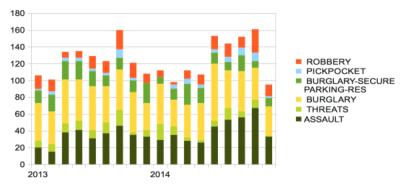 2014's street crime surge illustrated -- data through September 2014