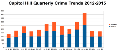 Assaults and robberies across Capitol Hill in the first three months of 2015 came in at almost the same totals as the same period in 2014 (Source: SPD)