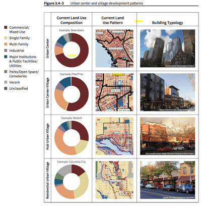 The report is also full of tables and figures illustrating how Central Seattle neighborhoods stack up with the rest of the city