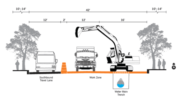 "SDOT writes: ""23rd Avenue is a narrow street. Maintaining two-way traffic request 22 feet, or 11-foot-wide lanes, at a minimum. Construction activities and equipment require approximately 30 feet of the roadway. The graphic below (above, here on CHS) illustrates why there is not enough space in the road to accommodate more than one lane of traffic during construction."""