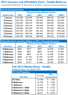 Seattle-2014-Incomes-Affordable-Rents-Market-Rents