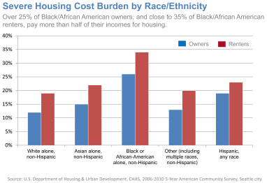 Severe-Housing-Cost-Burden-by-Race-Ethnicity