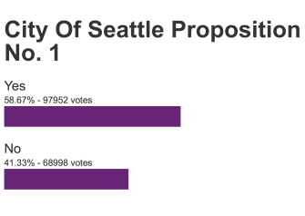 The $930 million Move Seattle levy won handily, and includes funding for Madison BRT.