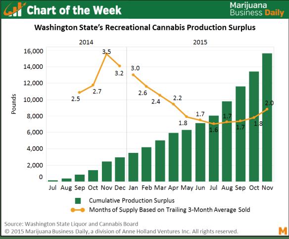 (Source: Marijuana Business Daily)