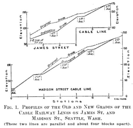 Madison and James 1913 regrade elevations
