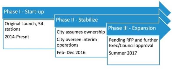The City's planned timeline:  1. 2017 launch 2. Expanded service area w/ SE Seattle 3. Current scenario based on 100 stations 4. Open to Gen 4.0 electric. May sell or retrofit existing 5. Can recover 100% of op ex from sponsors & users, 2018